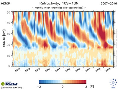 EUMETSAT Product Navigator - ROM SAF Radio Occultation climate data